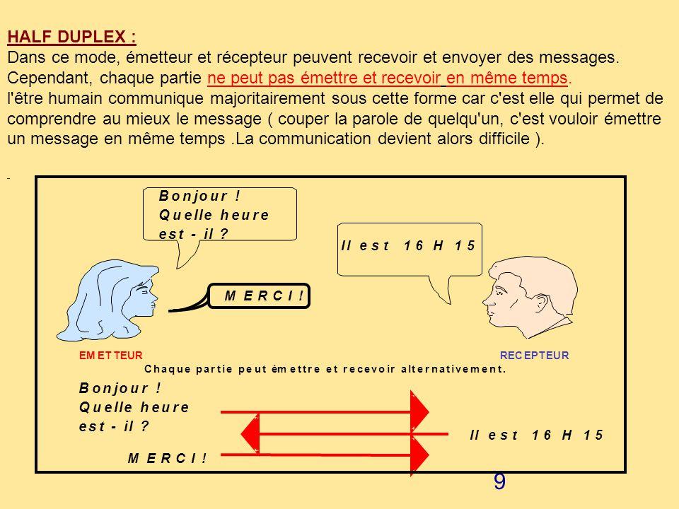 HALF DUPLEX : Dans ce mode, émetteur et récepteur peuvent recevoir et envoyer des messages.
