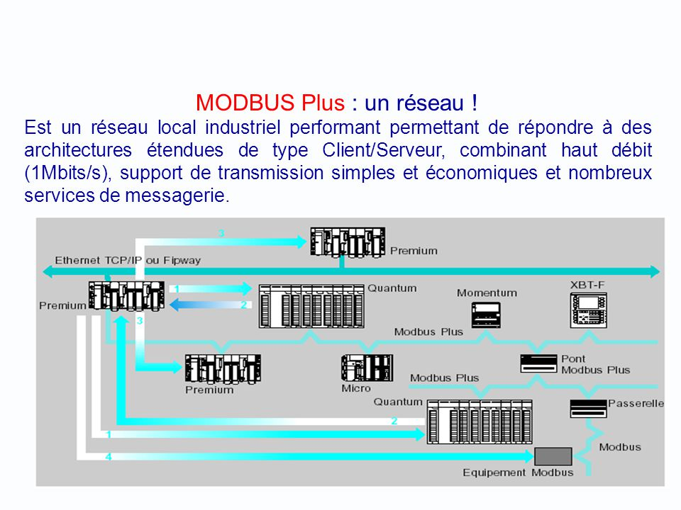 MODBUS Plus : un réseau !