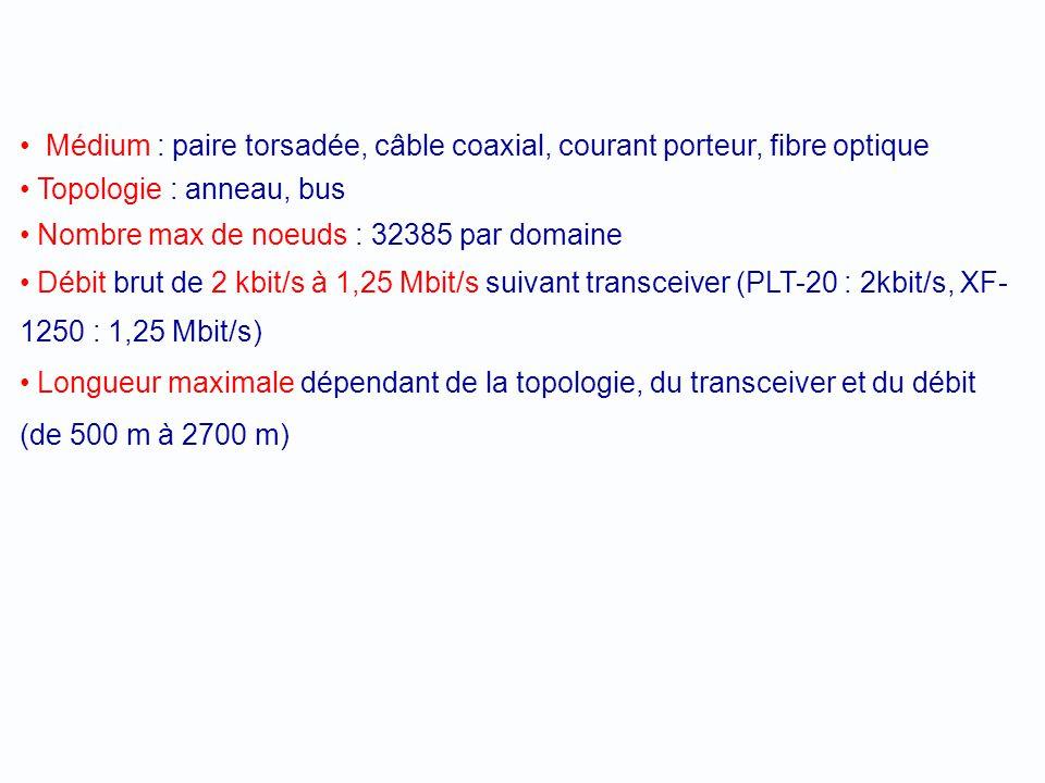 Médium : paire torsadée, câble coaxial, courant porteur, fibre optique