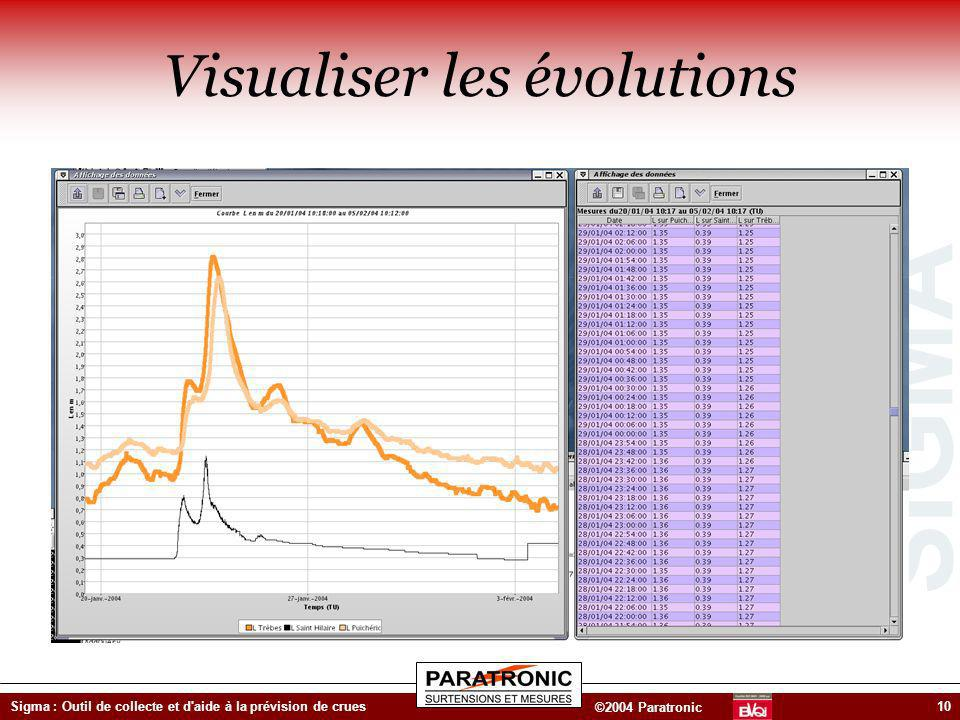 Visualiser les évolutions