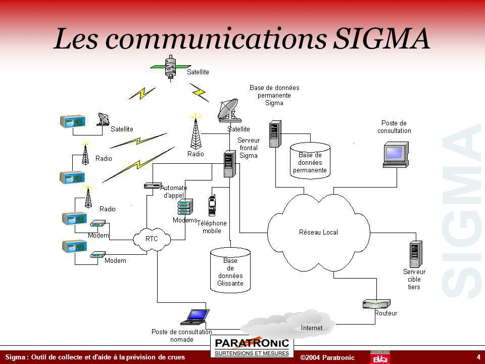 Les communications SIGMA