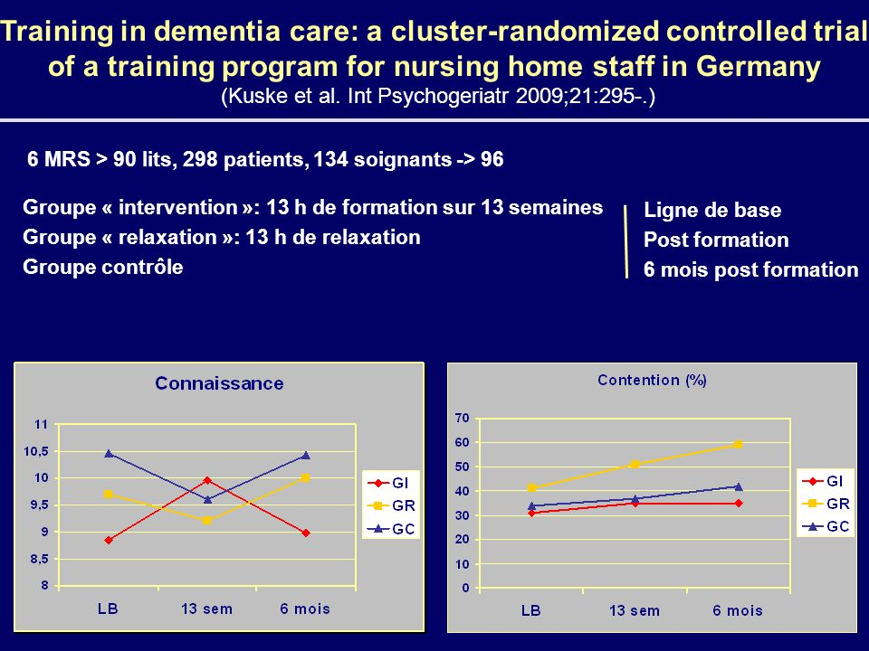 Training in dementia care: a cluster-randomized controlled trial of a training program for nursing home staff in Germany (Kuske et al. Int Psychogeriatr 2009;21:295-.)
