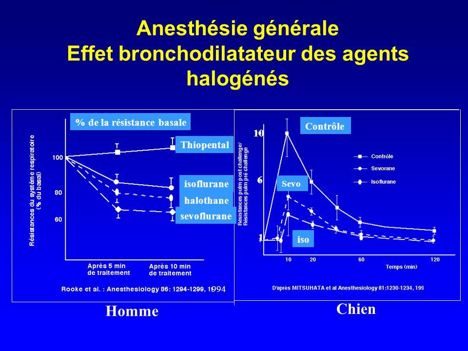 Anesthésie générale Effet bronchodilatateur des agents halogénés