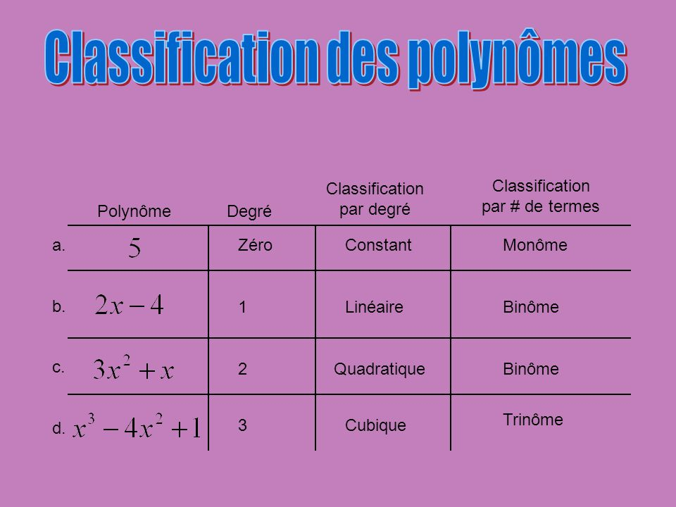 Classification des polynômes