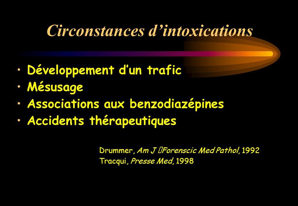 Circonstances d'intoxications