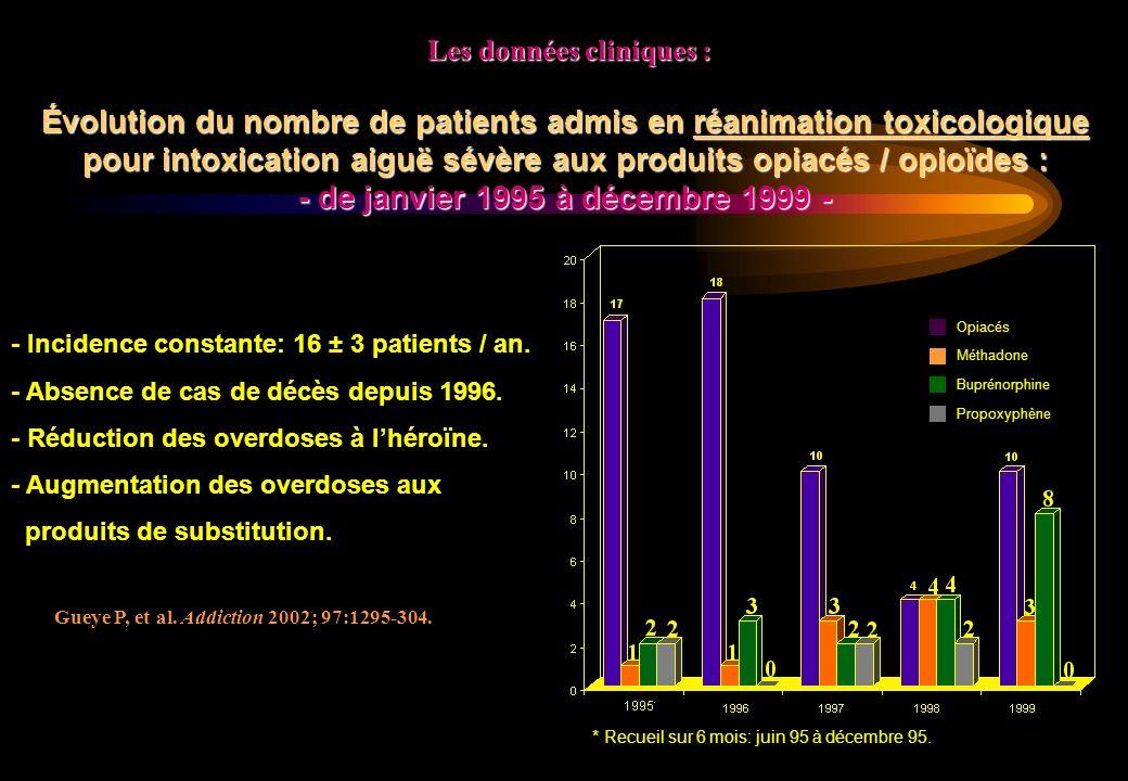 Évolution du nombre de patients admis en réanimation toxicologique