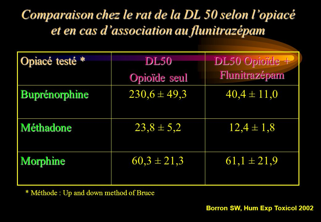 Borron SW, Hum Exp Toxicol 2002
