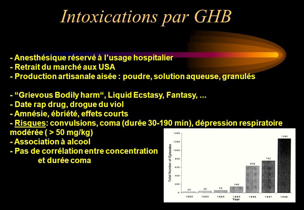 Intoxications par GHB - Anesthésique réservé à l'usage hospitalier