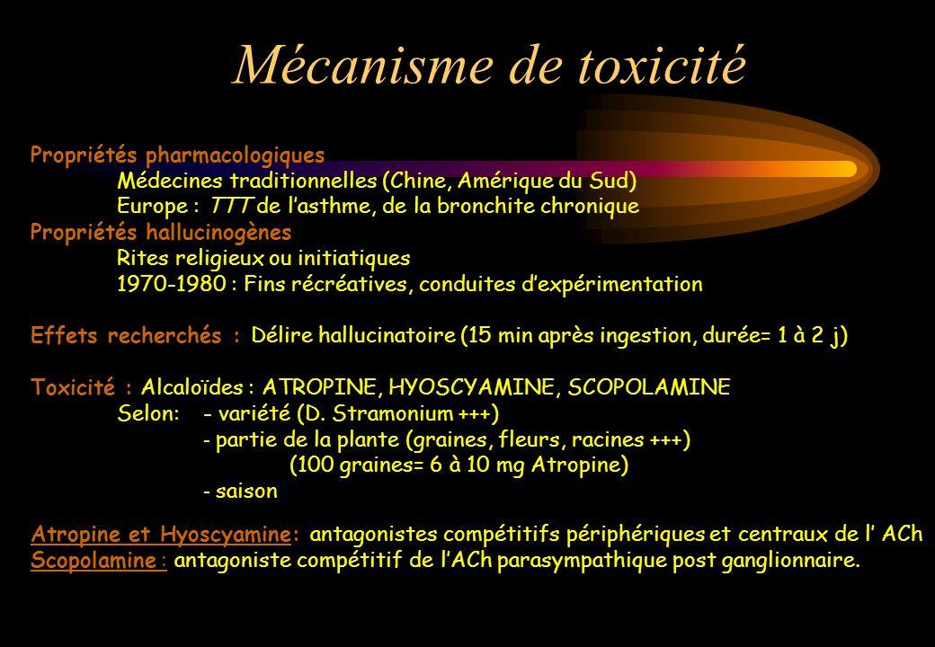 Mécanisme de toxicité Propriétés pharmacologiques