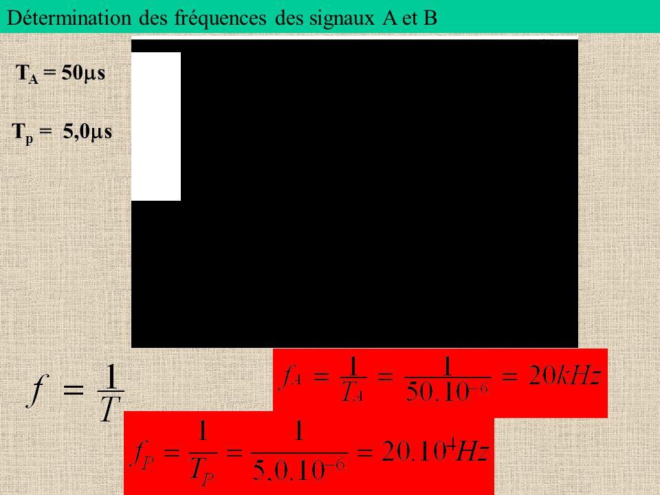 Détermination des fréquences des signaux A et B