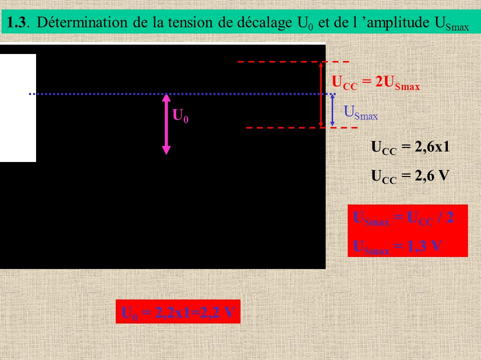 1.3. Détermination de la tension de décalage U0 et de l 'amplitude USmax. UCC = 2USmax. U0. USmax.