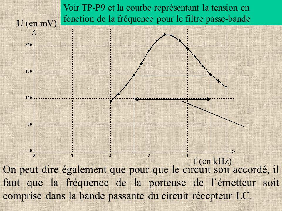 Voir TP-P9 et la courbe représentant la tension en fonction de la fréquence pour le filtre passe-bande