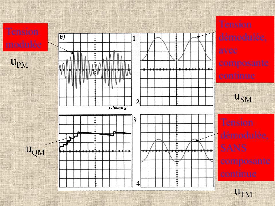 uPM uQM uTM Tension démodulée, avec composante continue