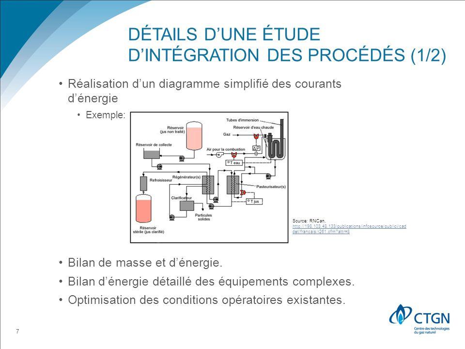 Détails d'une étude d'intégration des procédés (1/2)