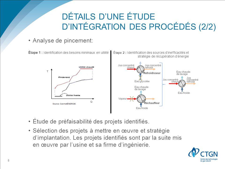 Détails d'une étude d'intégration des procédés (2/2)