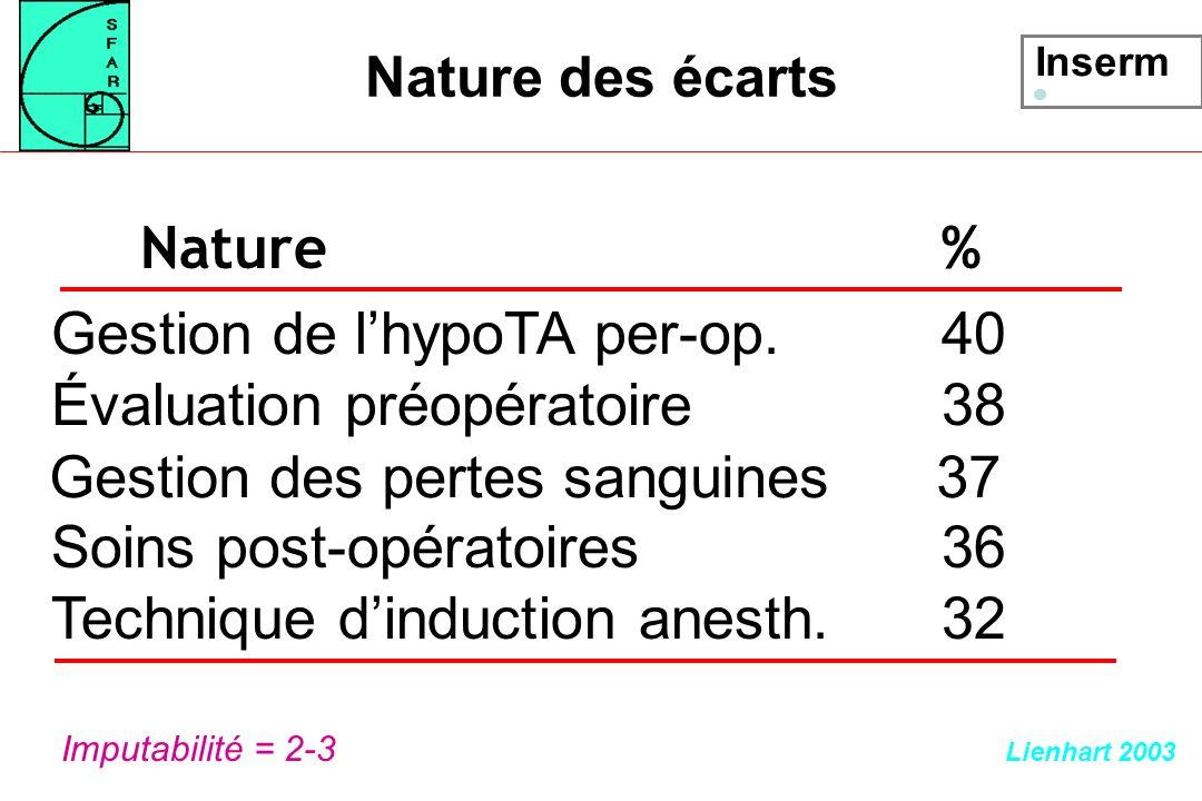 Gestion de l'hypoTA per-op. 40 Évaluation préopératoire 38