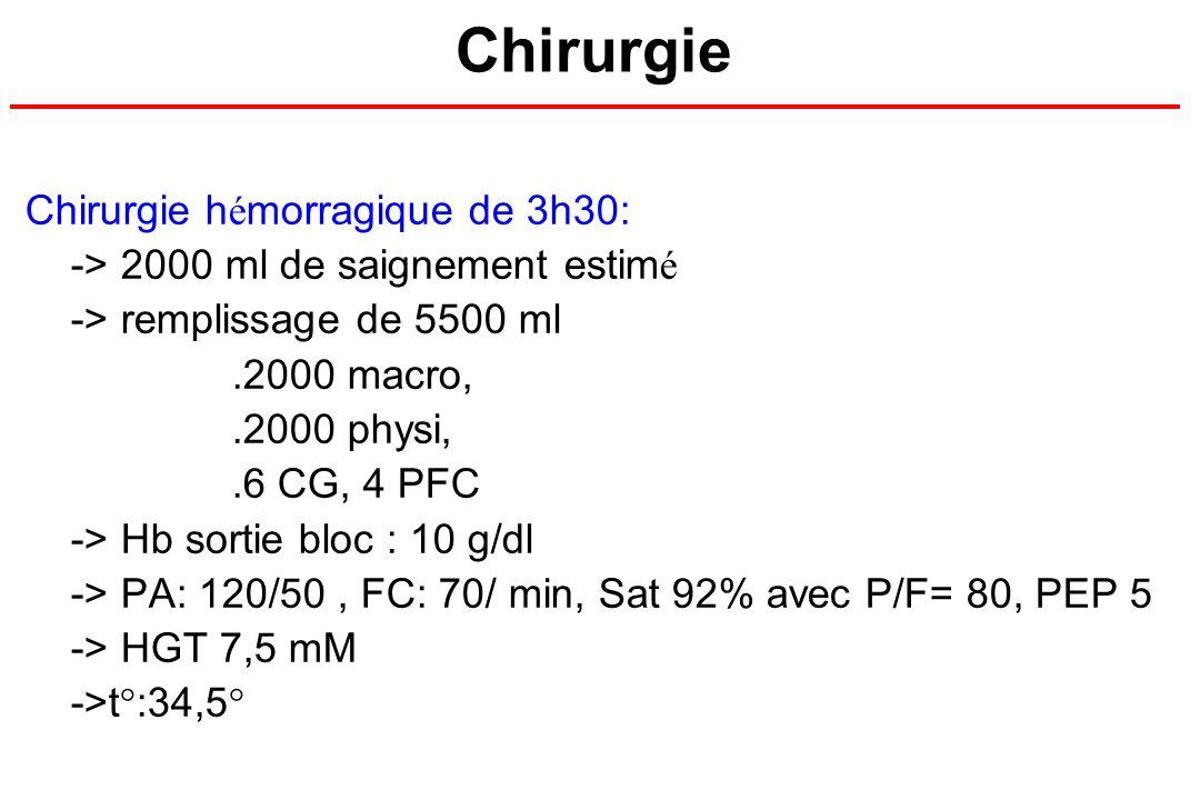 Chirurgie Chirurgie hémorragique de 3h30: