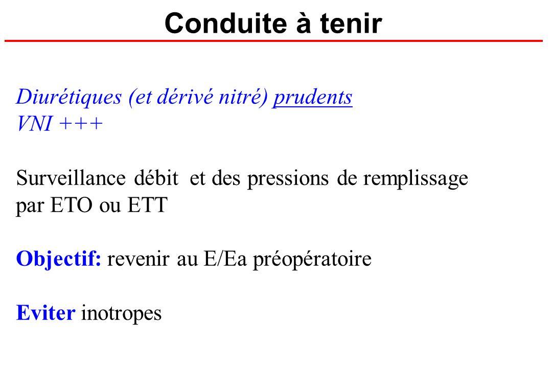 Conduite à tenir Diurétiques (et dérivé nitré) prudents VNI +++