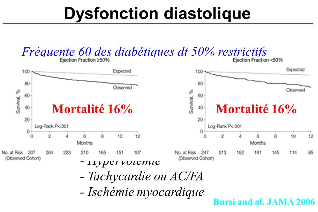 Dysfonction diastolique