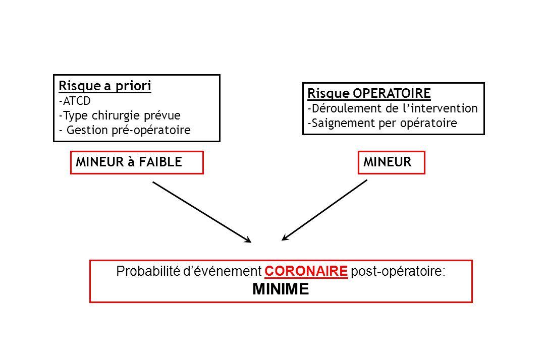 Probabilité d'événement CORONAIRE post-opératoire: