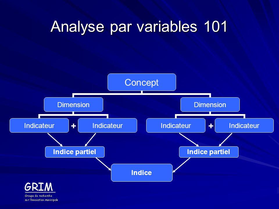 Analyse par variables 101 + + Indice partiel Indice partiel Indice
