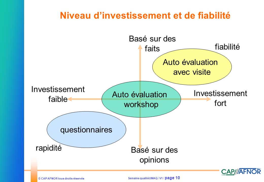 Niveau d'investissement et de fiabilité