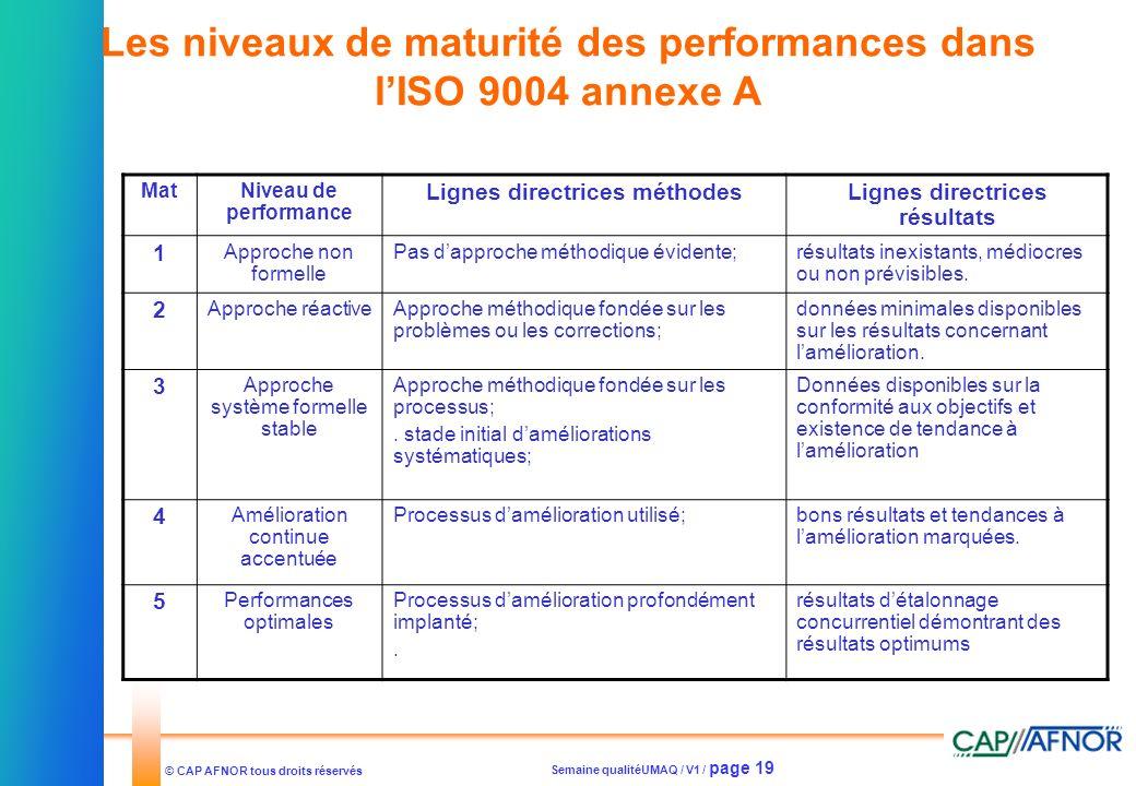 Les niveaux de maturité des performances dans l'ISO 9004 annexe A