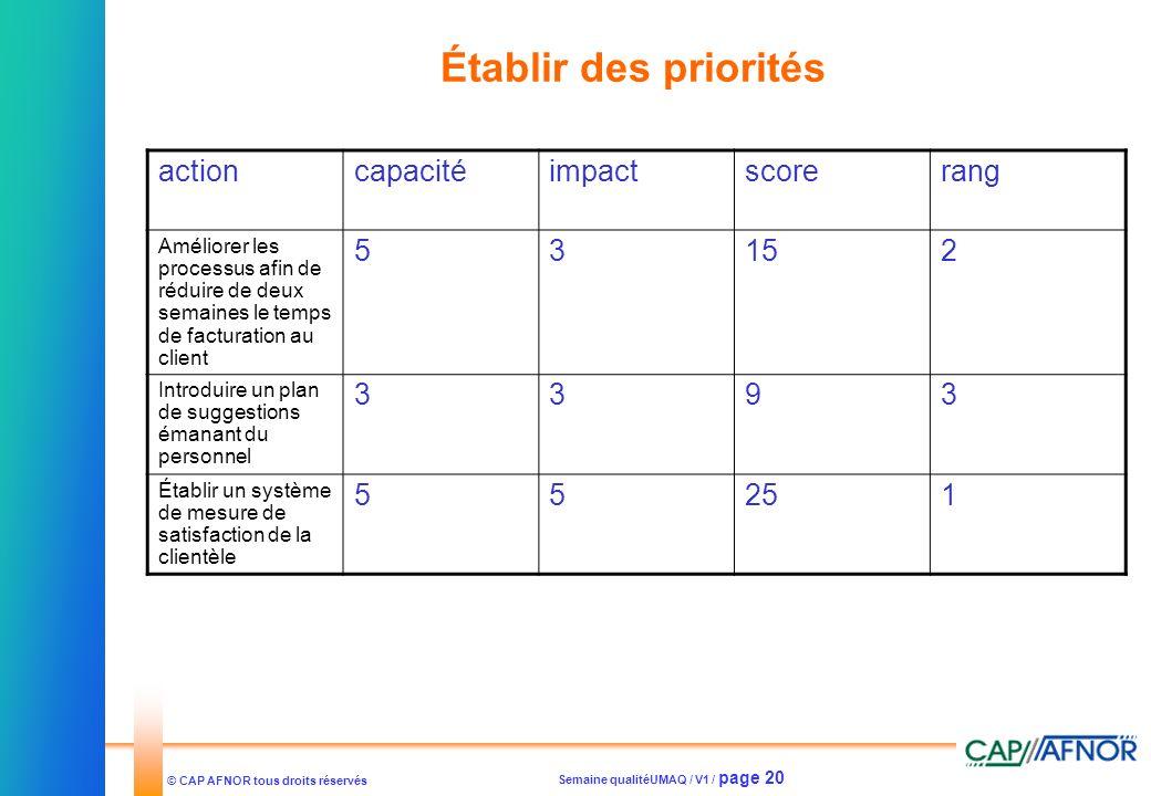 Établir des priorités action capacité impact score rang 5 3 15 2 9 25