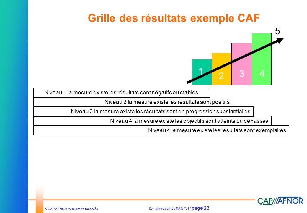 Grille des résultats exemple CAF