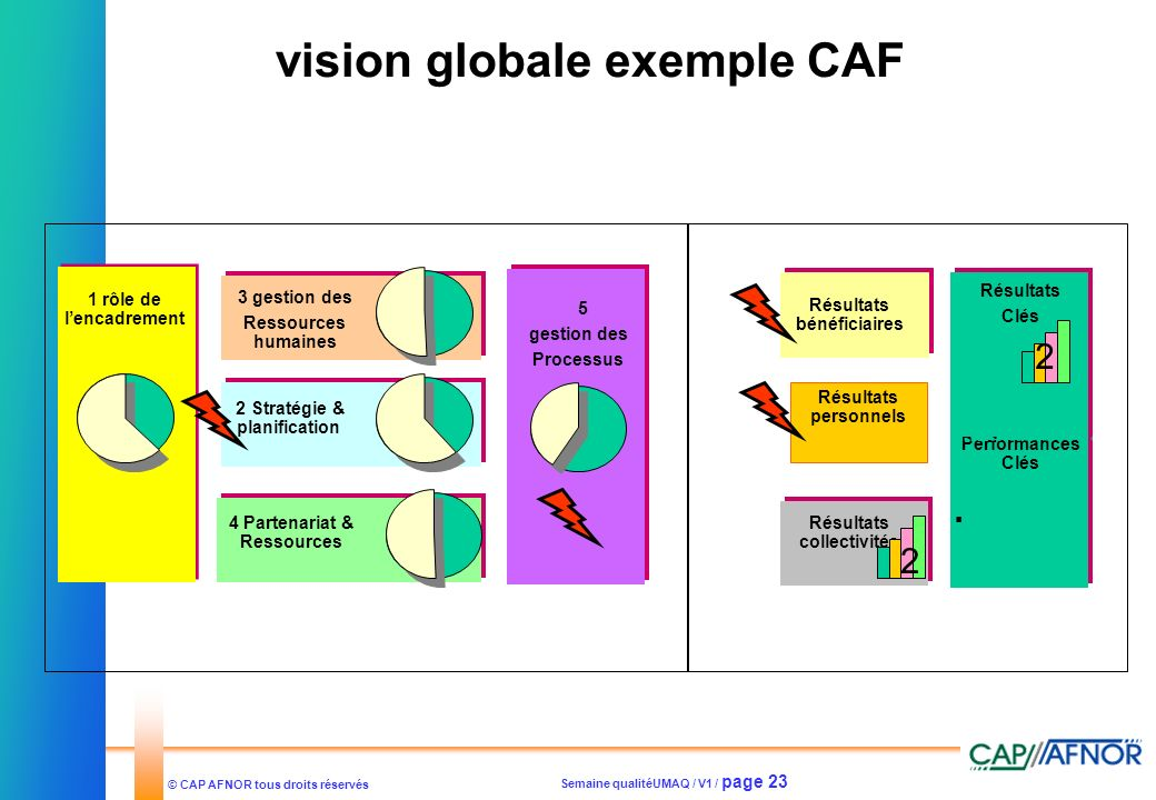 vision globale exemple CAF