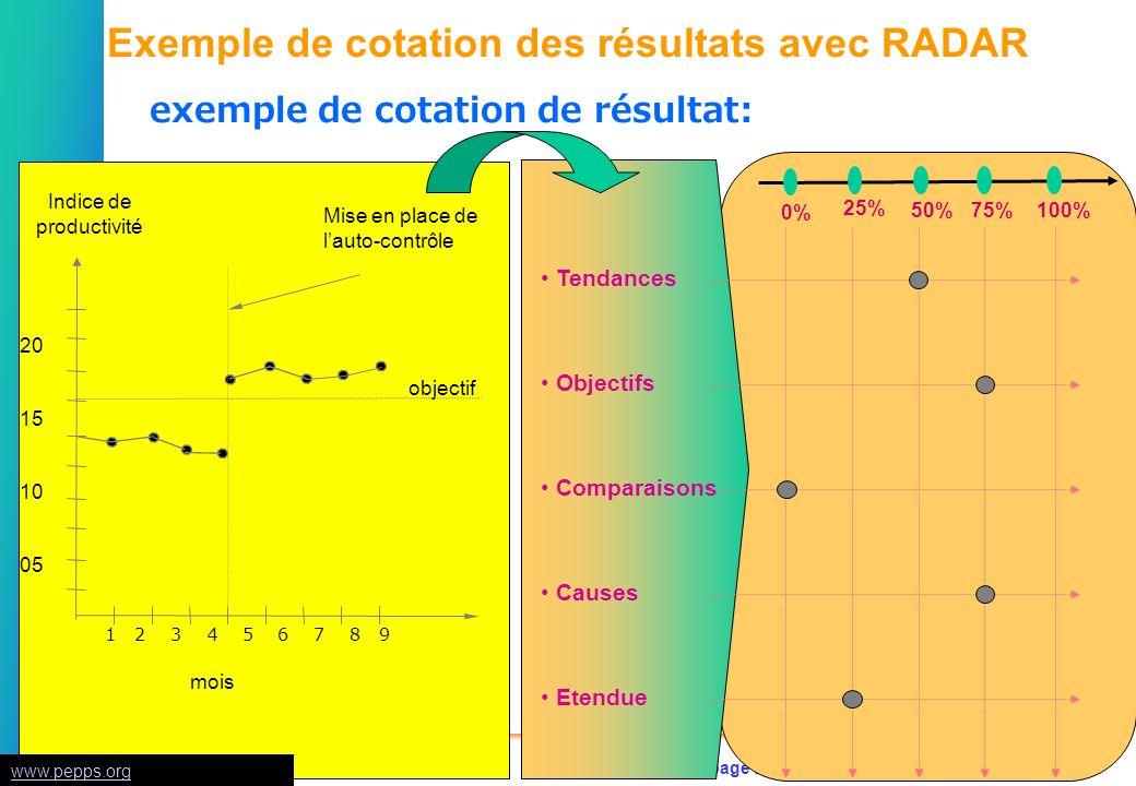 Exemple de cotation des résultats avec RADAR