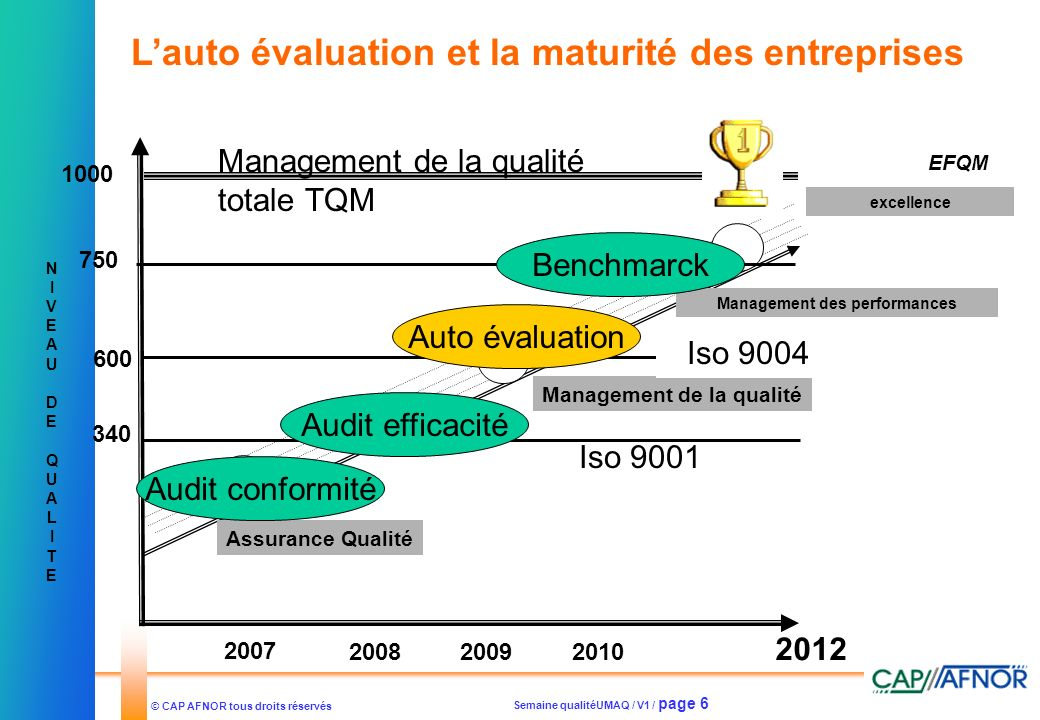 Management des performances Management de la qualité