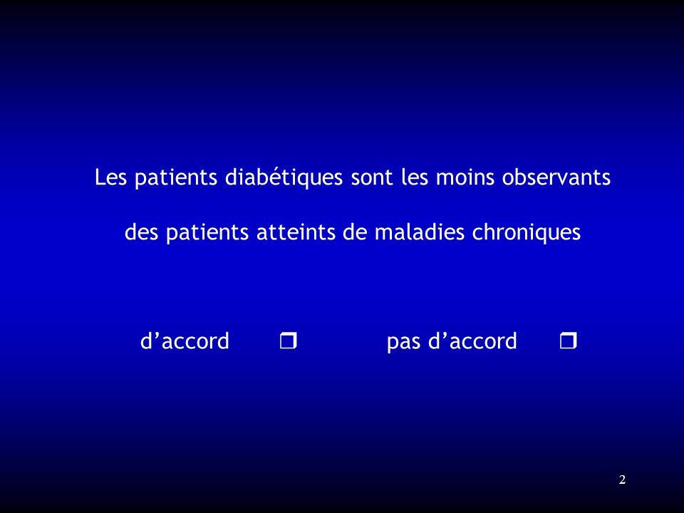 Les patients diabétiques sont les moins observants