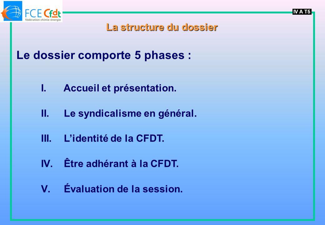 La structure du dossier