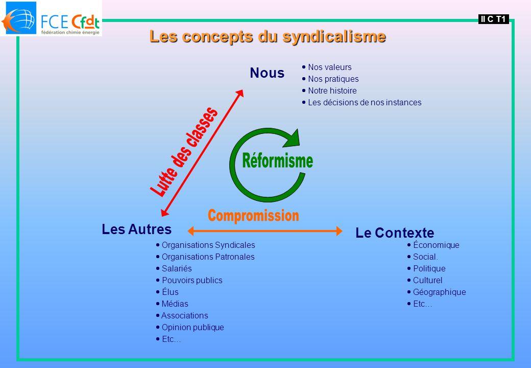 Les concepts du syndicalisme
