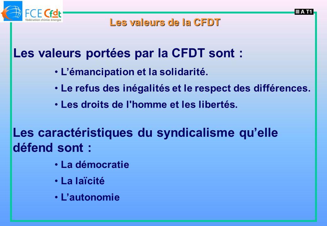 Les valeurs portées par la CFDT sont :