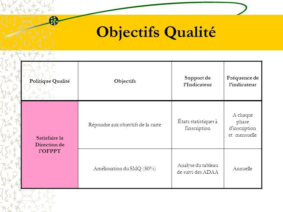 Objectifs Qualité Politique Qualité Objectifs Support de l'Indicateur
