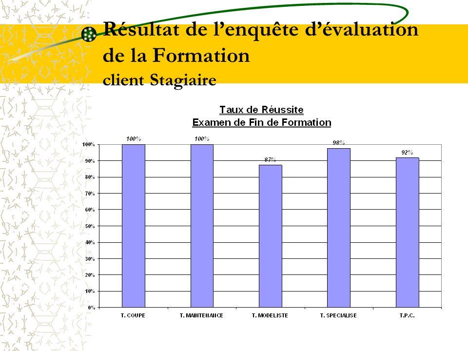 Résultat de l'enquête d'évaluation de la Formation client Stagiaire