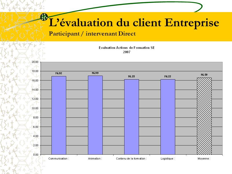 L'évaluation du client Entreprise Participant / intervenant Direct