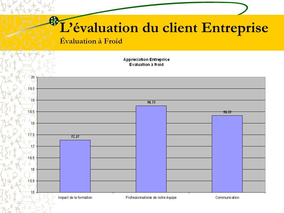 L'évaluation du client Entreprise Évaluation à Froid