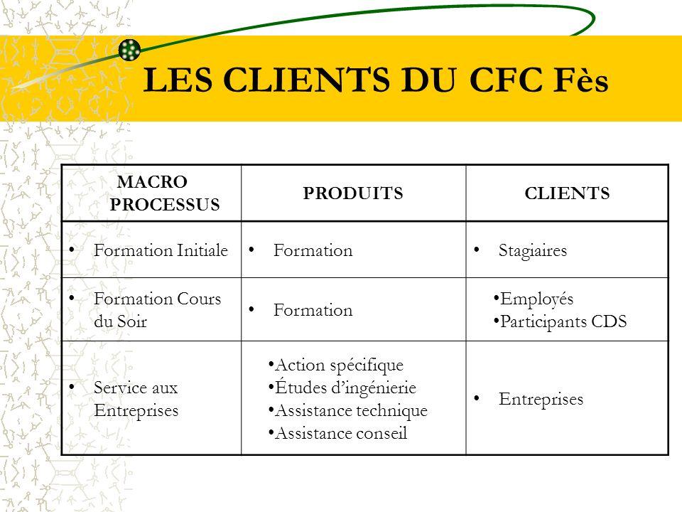 LES CLIENTS DU CFC Fès MACRO PROCESSUS PRODUITS CLIENTS