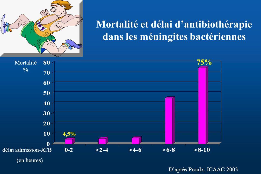 Mortalité et délai d'antibiothérapie dans les méningites bactériennes