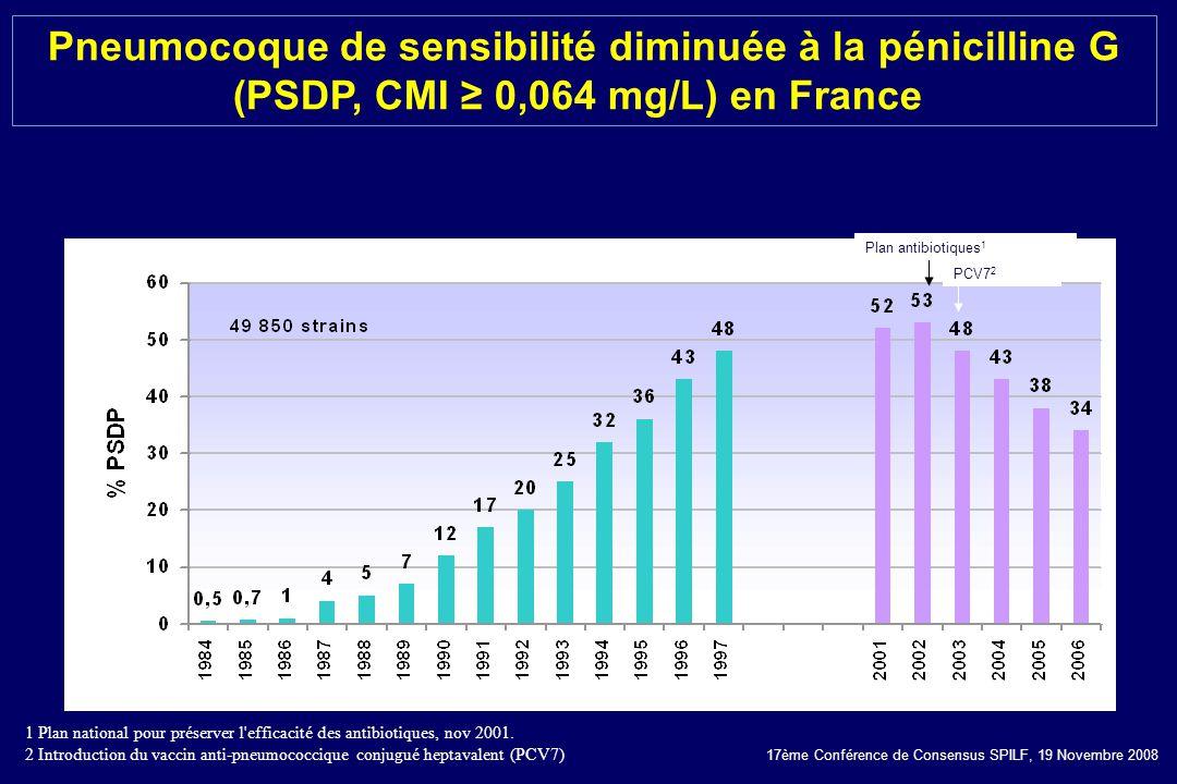 Pneumocoque de sensibilité diminuée à la pénicilline G (PSDP, CMI ≥ 0,064 mg/L) en France