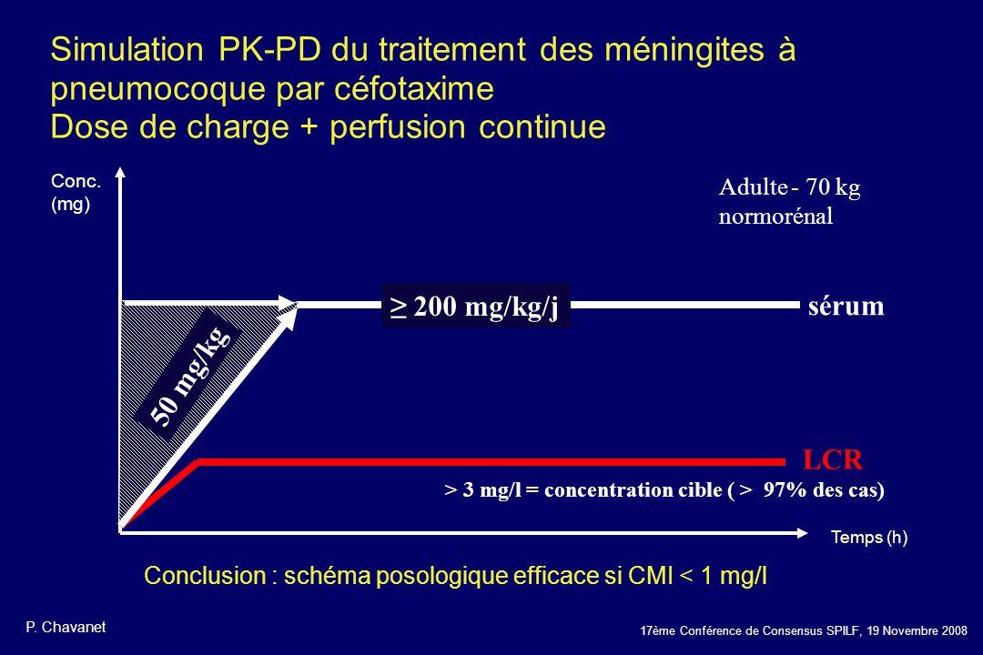 Conclusion : schéma posologique efficace si CMI < 1 mg/l