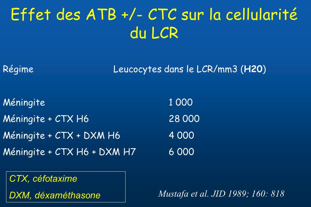 Effet des ATB +/- CTC sur la cellularité du LCR