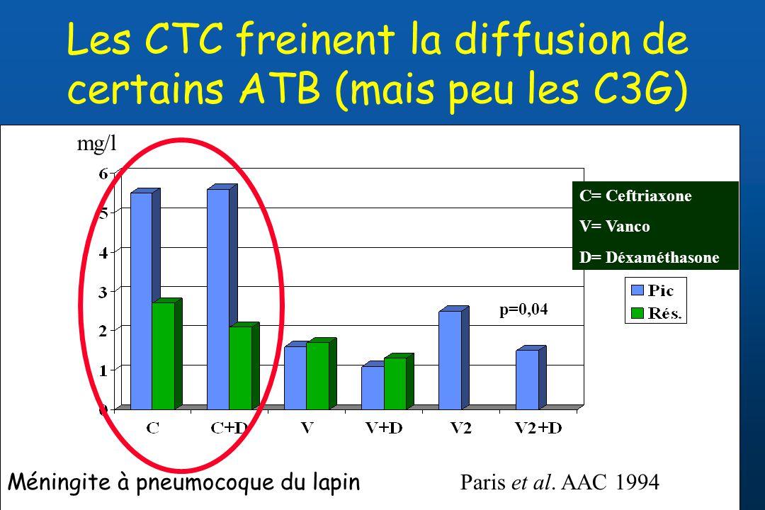 Les CTC freinent la diffusion de certains ATB (mais peu les C3G)