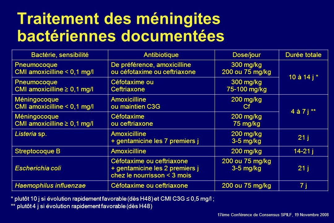 Traitement des méningites bactériennes documentées