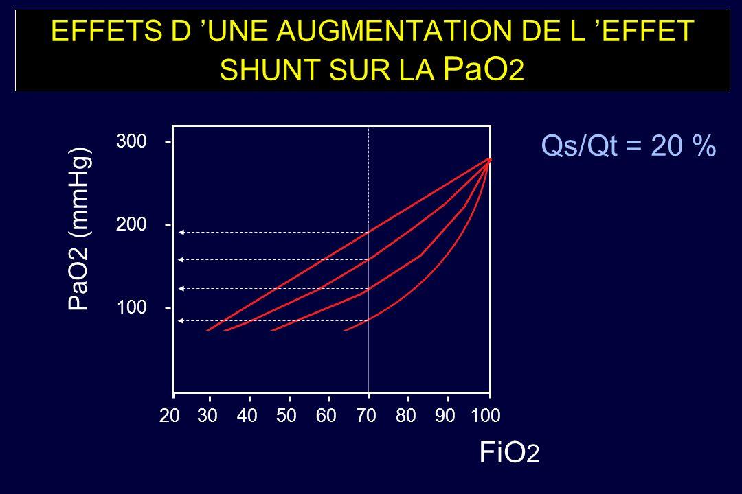 EFFETS D 'UNE AUGMENTATION DE L 'EFFET SHUNT SUR LA PaO2