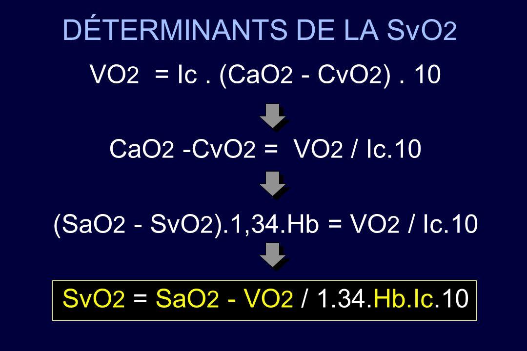 DÉTERMINANTS DE LA SvO2 VO2 = Ic . (CaO2 - CvO2) . 10