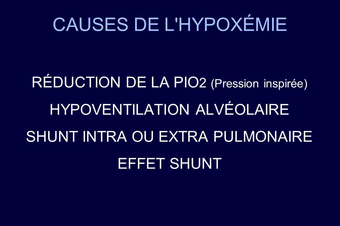 CAUSES DE L HYPOXÉMIE RÉDUCTION DE LA PIO2 (Pression inspirée)